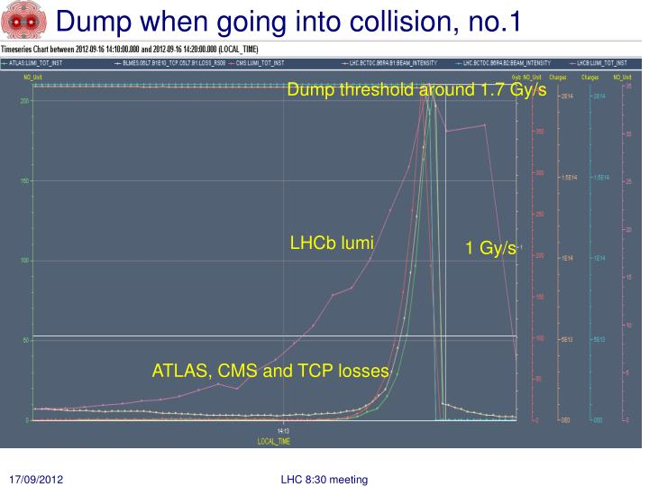 Dump when going into collision, no.1