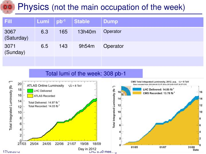 Physics not the main occupation of the week