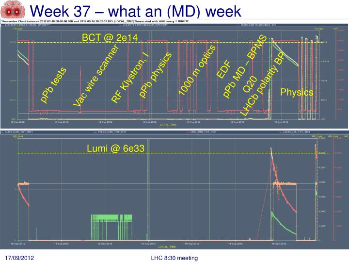 Week 37 what an md week