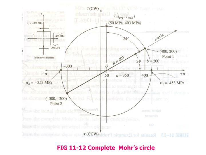 FIG 11-12 Complete  Mohr's circle