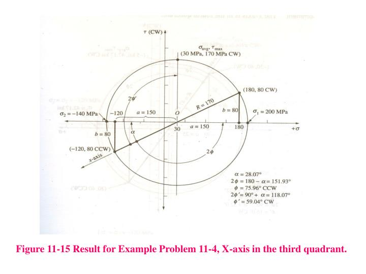 Figure 11-15 Result for Example Problem 11-4, X-axis in the third quadrant.