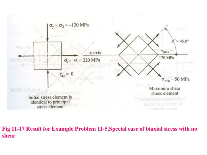 Fig 11-17 Result for Example Problem 11-5,Special case of biaxial stress with no shear