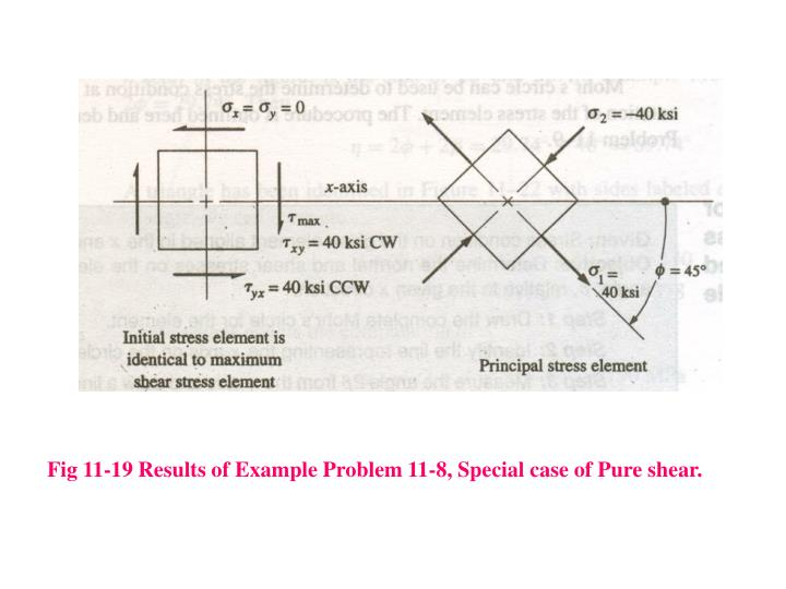 Fig 11-19 Results of Example Problem 11-8, Special case of Pure shear.