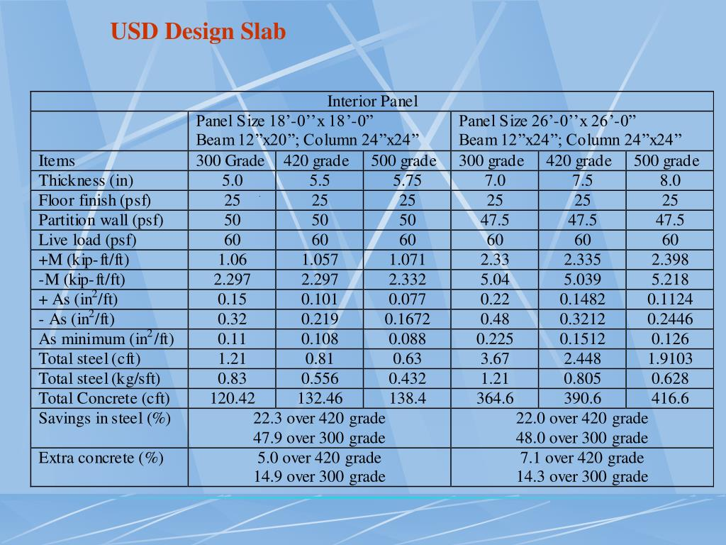 Ppt Cost Saving In Steel By Using 500 Graded Rebar In Place Of Ordinary Steel As Reinforcement Powerpoint Presentation Id 6945806