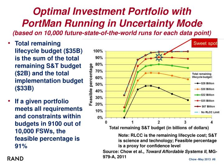 Optimal Investment
