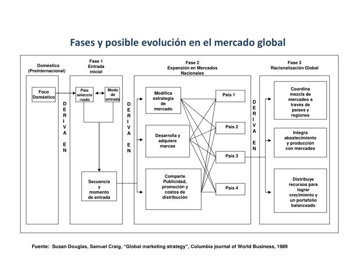 Fases y posible evolución en el mercado global