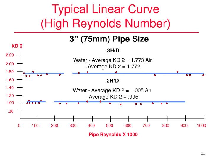Typical Linear Curve
