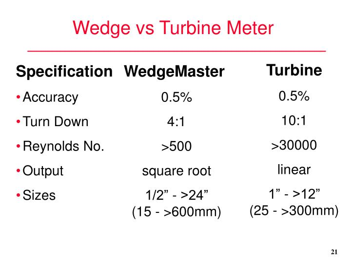 Wedge vs Turbine Meter