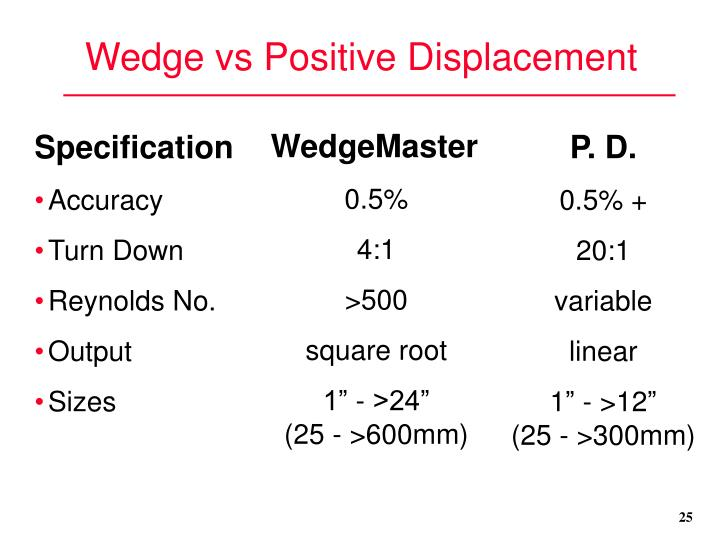Wedge vs Positive Displacement