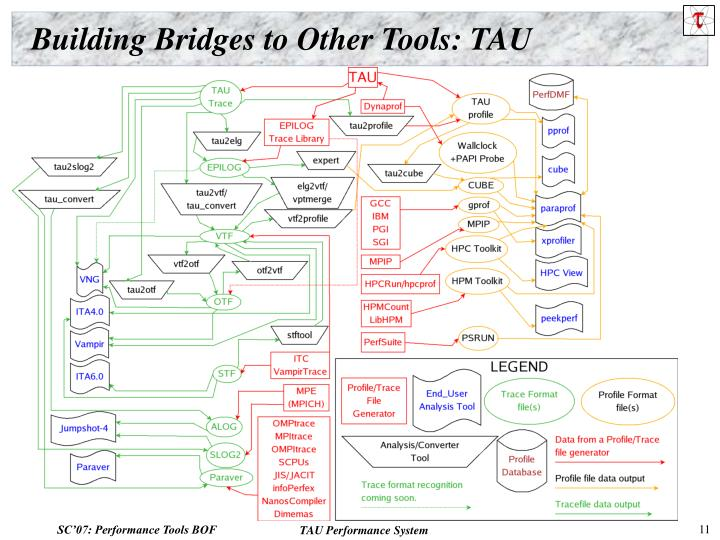 Building Bridges to Other Tools: TAU