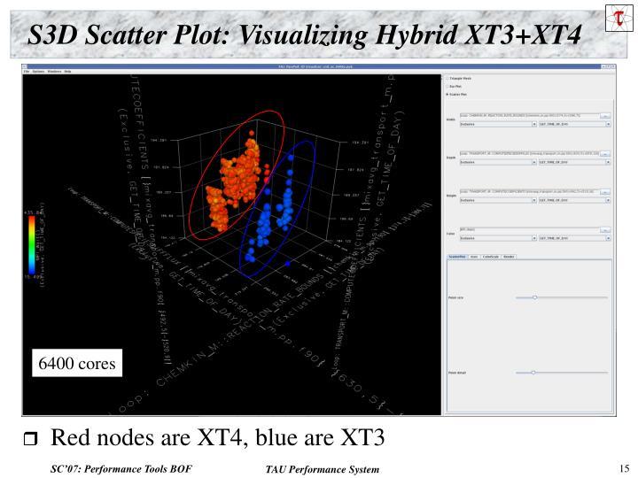 S3D Scatter Plot: Visualizing Hybrid XT3+XT4