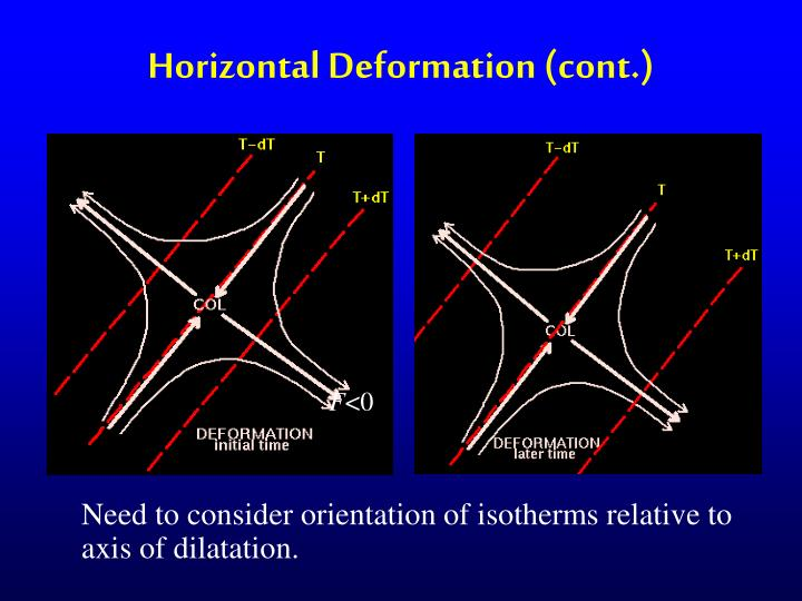 Horizontal Deformation (cont.)