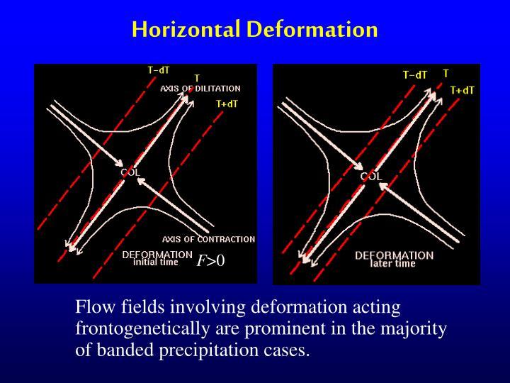 Horizontal Deformation