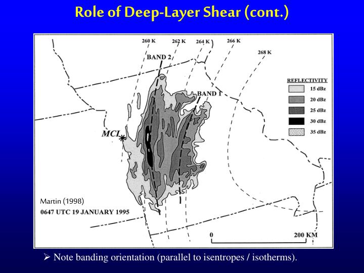 Role of Deep-Layer Shear (cont.)