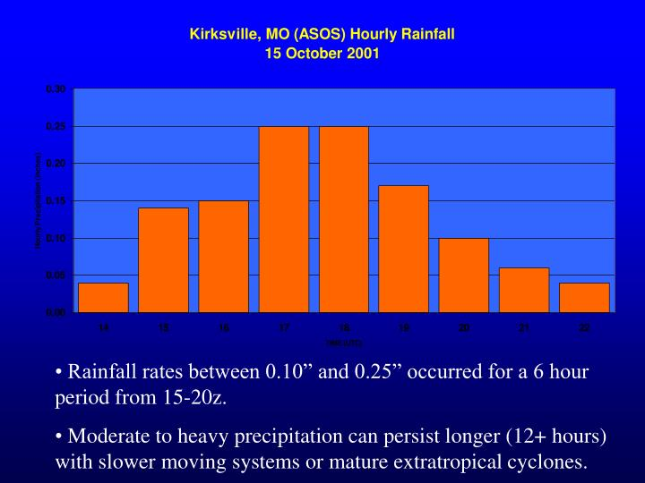 """Rainfall rates between 0.10"""" and 0.25"""" occurred for a 6 hour period from 15-20z."""