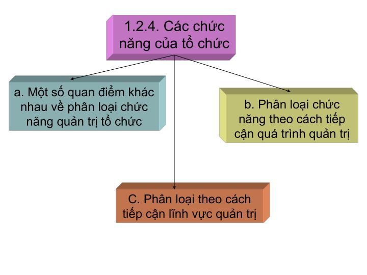 1.2.4. Các chức năng của tổ chức