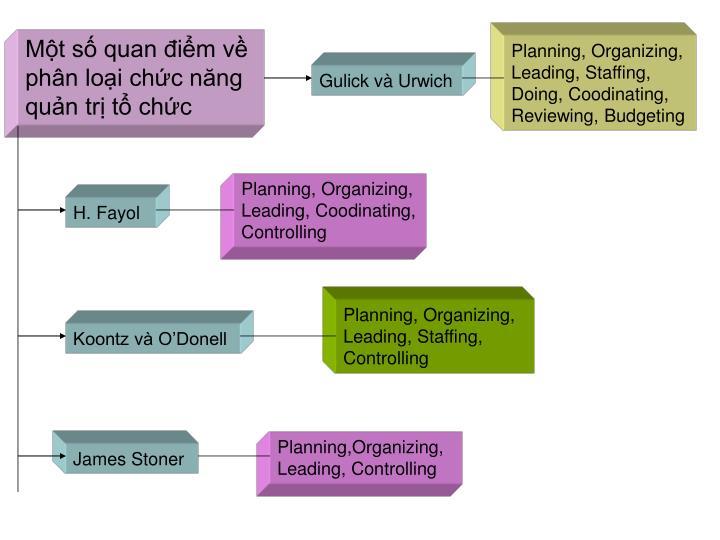 Một số quan điểm về phân loại chức năng quản trị tổ chức