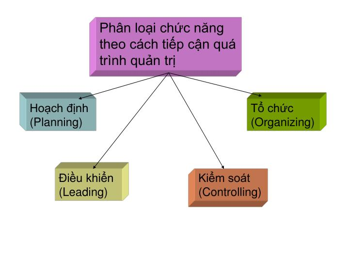 Phân loại chức năng theo cách tiếp cận quá trình quản trị