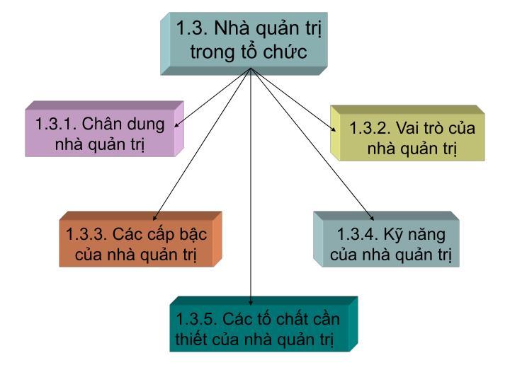 1.3. Nhà quản trị trong tổ chức