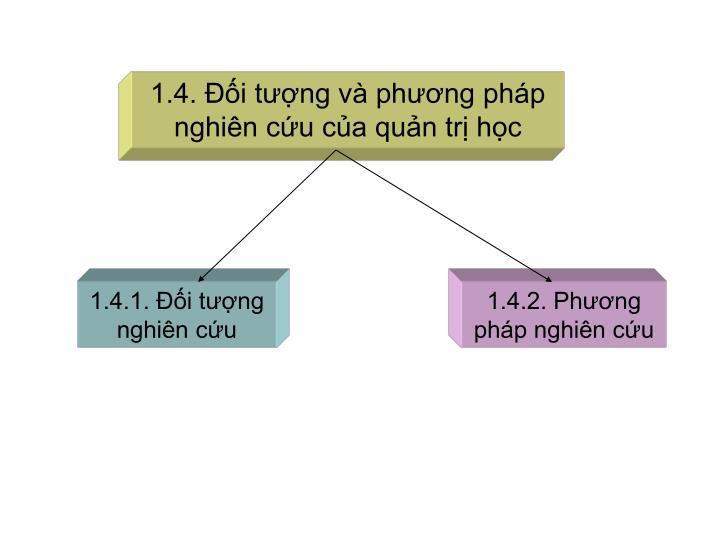 1.4. Đối tượng và phương pháp nghiên cứu của quản trị học