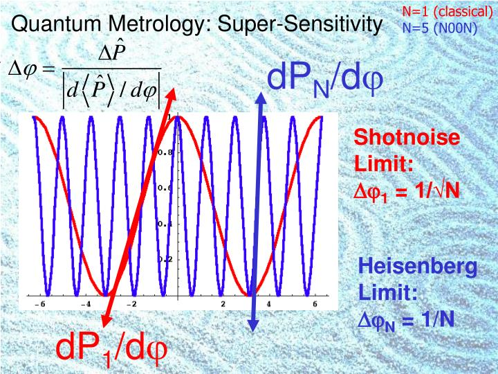 Quantum Metrology: Super-Sensitivity