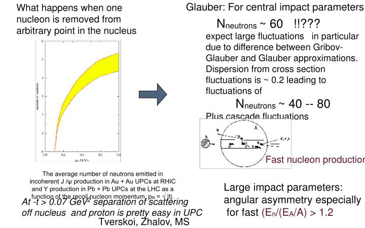 Glauber: For central impact parameters