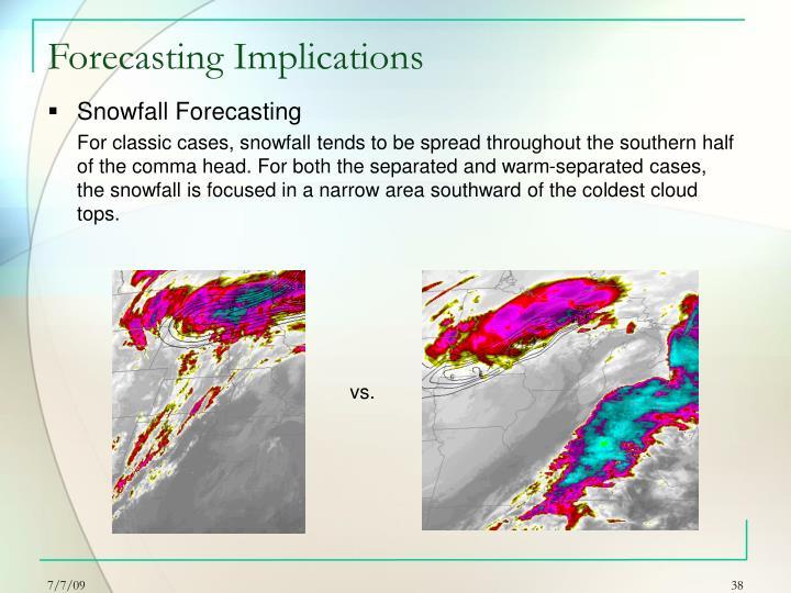 Forecasting Implications