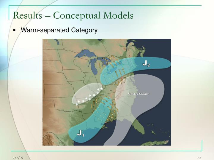 Results – Conceptual Models