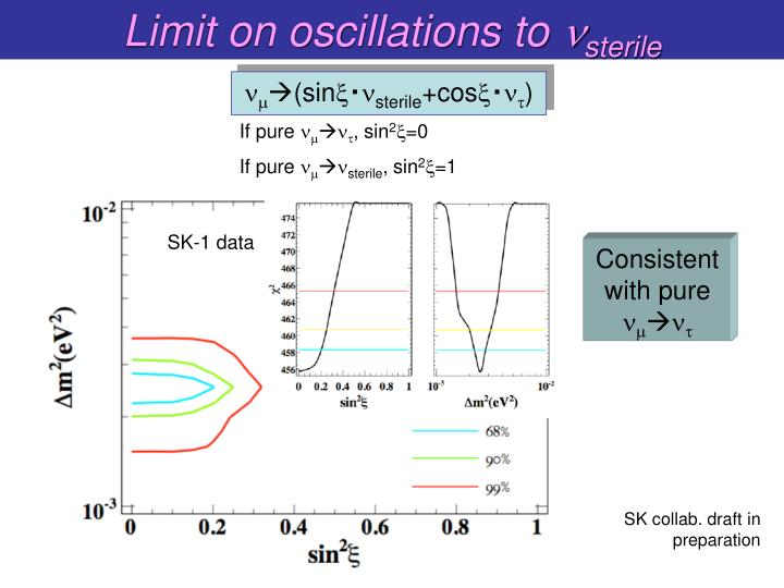 Limit on oscillations to