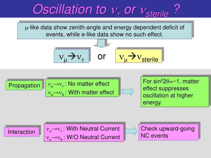Oscillation to