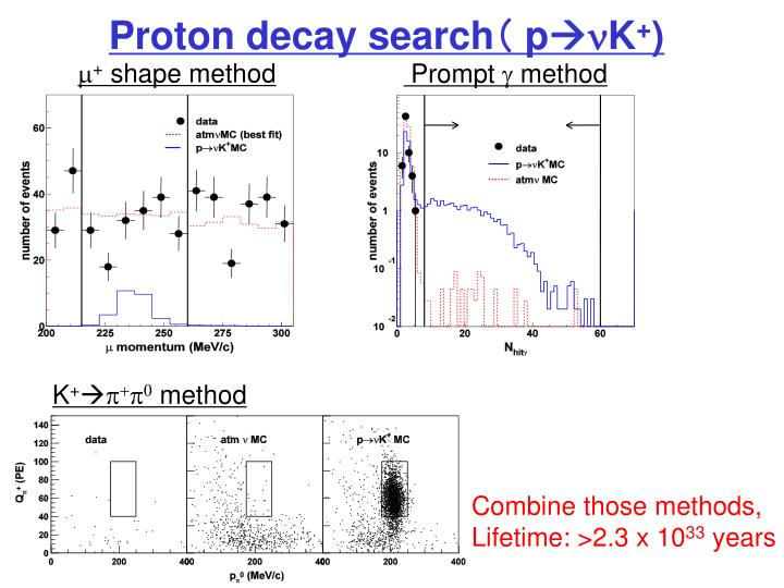 Proton decay search