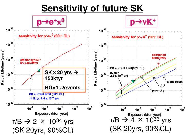 Sensitivity of future SK