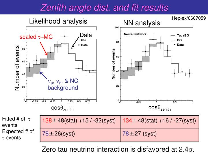 Zenith angle dist. and fit results