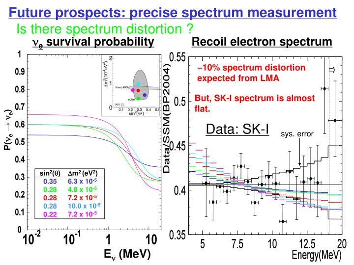 Future prospects: precise spectrum measurement