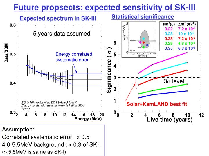 Future propsects: expected sensitivity of SK-III