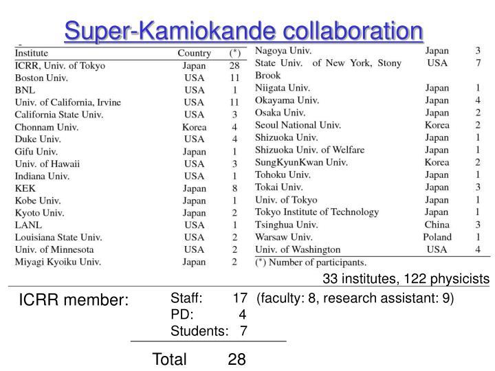 Super kamiokande collaboration