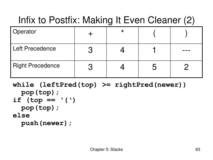 Infix to Postfix: Making It Even Cleaner (2)