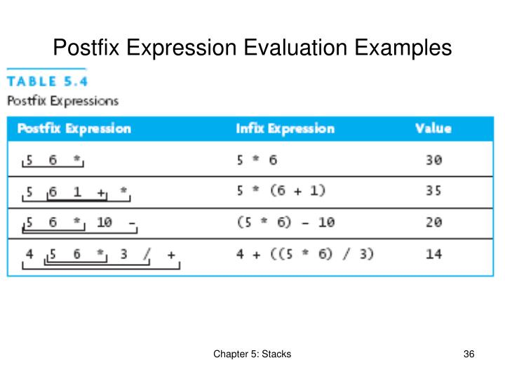 Postfix Expression Evaluation Examples