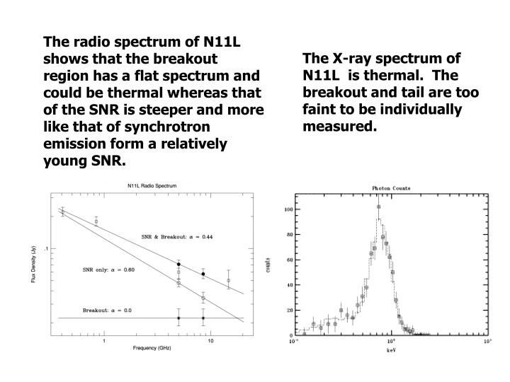 The radio spectrum of N11L shows that the breakout region has a flat spectrum and could be thermal whereas that of the SNR is steeper and more like that of synchrotron emission form a relatively young SNR.