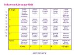 influence advocacy grid1