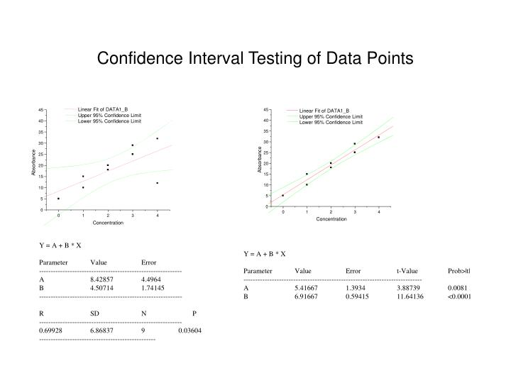 Confidence Interval Testing of Data Points