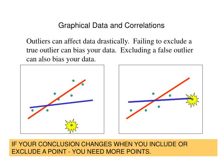 Graphical Data and Correlations