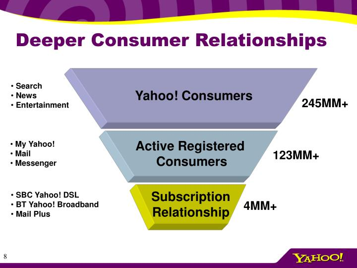 Yahoo! Consumers