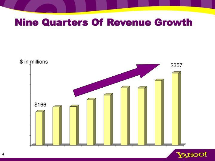 Nine Quarters Of Revenue Growth