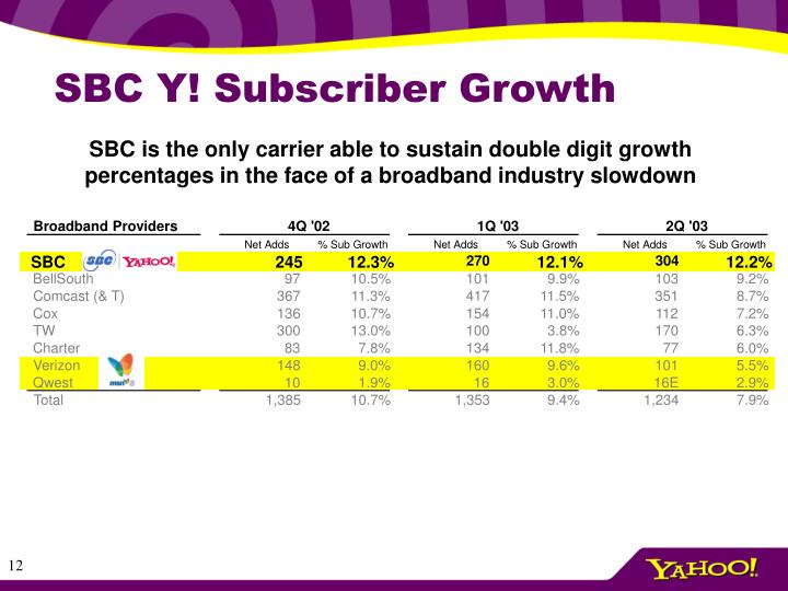 SBC Y! Subscriber Growth