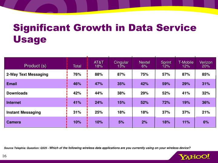 Significant Growth in Data Service Usage
