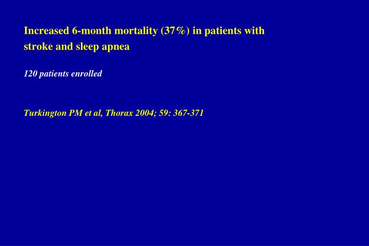 Increased 6-month mortality (37%) in patients with
