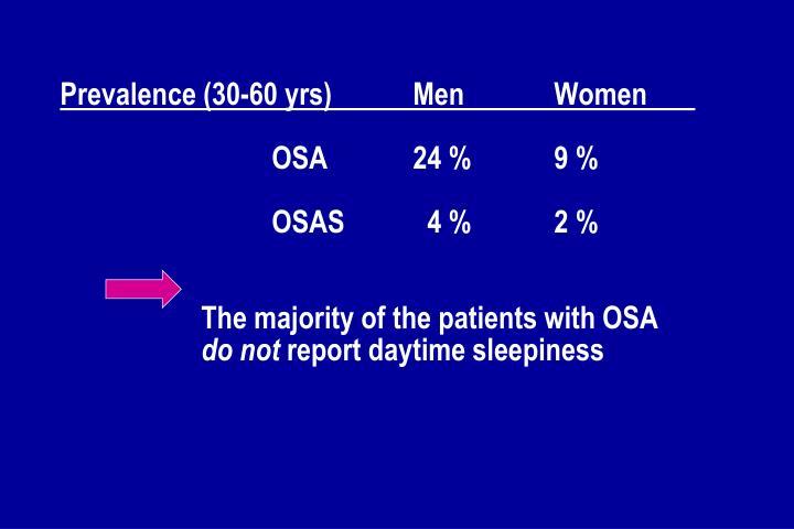 Prevalence (30-60 yrs)Men Women