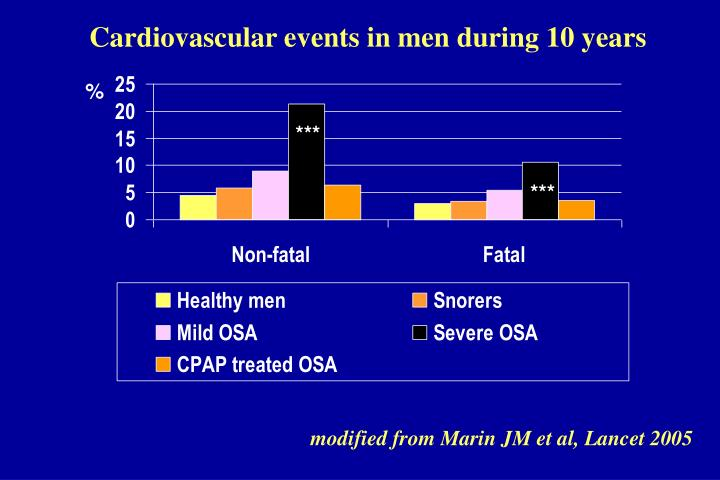Cardiovascular events in men during 10 years