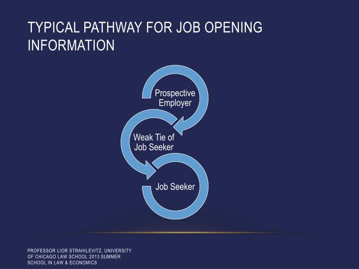 Typical pathway for job opening information